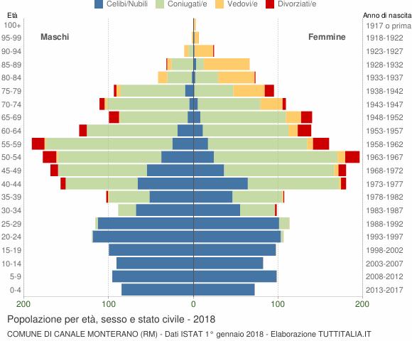 Grafico Popolazione per età, sesso e stato civile Comune di Canale Monterano (RM)