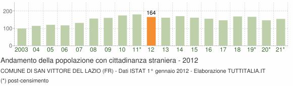 Grafico andamento popolazione stranieri Comune di San Vittore del Lazio (FR)