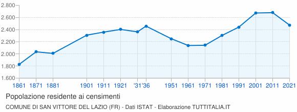 Grafico andamento storico popolazione Comune di San Vittore del Lazio (FR)