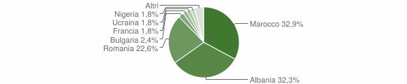 Grafico cittadinanza stranieri - San Vittore del Lazio 2012