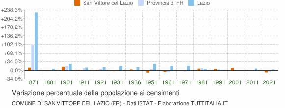 Grafico variazione percentuale della popolazione Comune di San Vittore del Lazio (FR)
