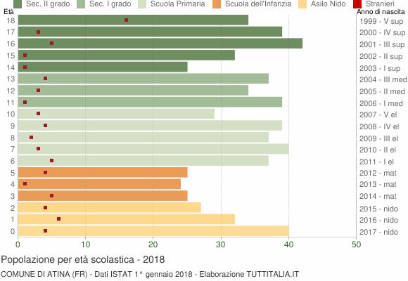 Grafico Popolazione in età scolastica - Atina 2018