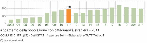 Grafico andamento popolazione stranieri Comune di Itri (LT)