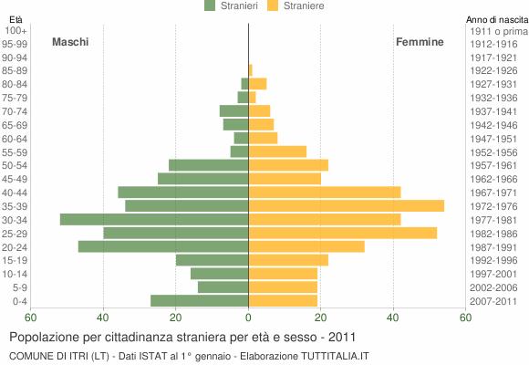 Grafico cittadini stranieri - Itri 2011