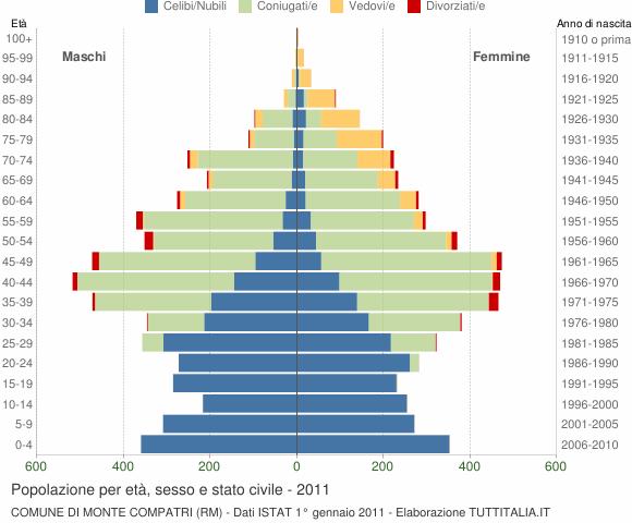 Grafico Popolazione per età, sesso e stato civile Comune di Monte Compatri (RM)