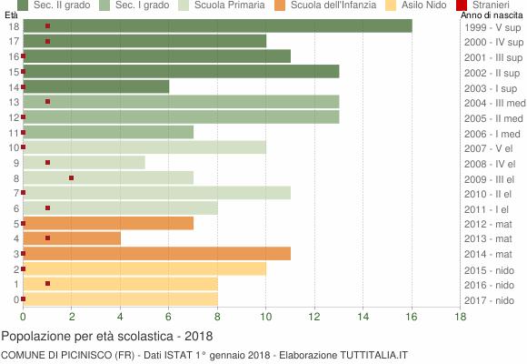 Grafico Popolazione in età scolastica - Picinisco 2018
