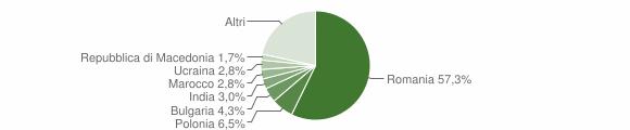 Grafico cittadinanza stranieri - Cerveteri 2018