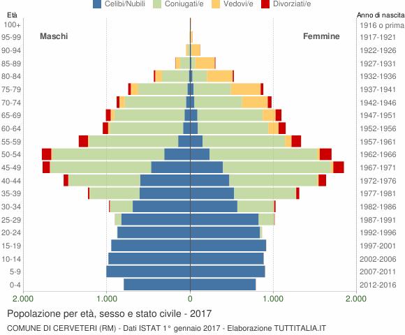 Grafico Popolazione per età, sesso e stato civile Comune di Cerveteri (RM)