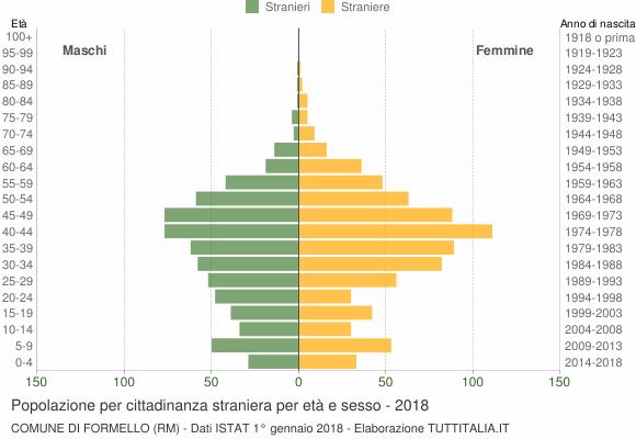 Grafico cittadini stranieri - Formello 2018