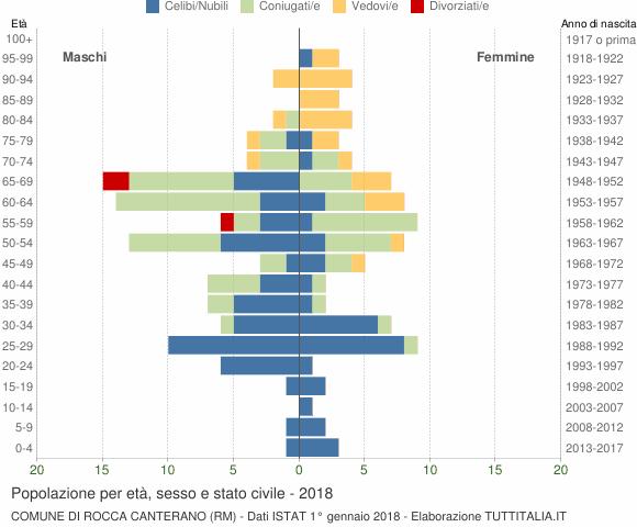 Grafico Popolazione per età, sesso e stato civile Comune di Rocca Canterano (RM)