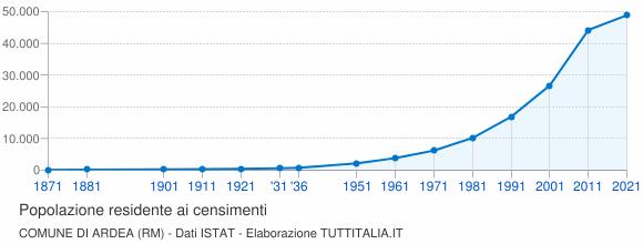 Grafico andamento storico popolazione Comune di Ardea (RM)