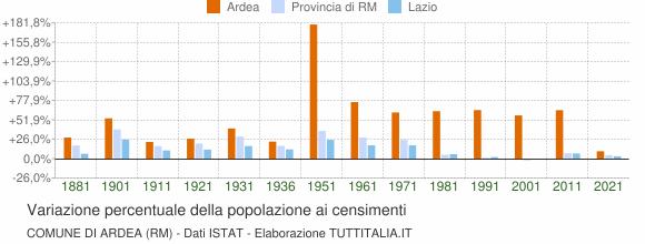 Grafico variazione percentuale della popolazione Comune di Ardea (RM)