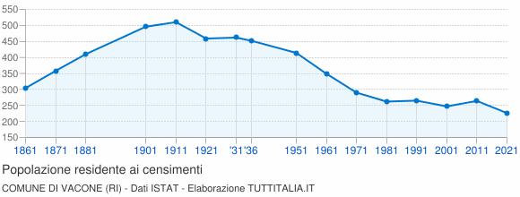 Grafico andamento storico popolazione Comune di Vacone (RI)