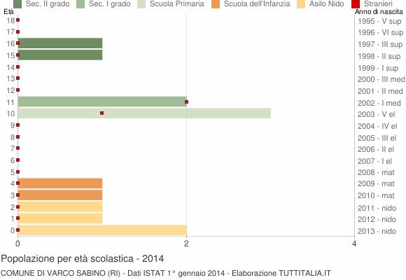 Grafico Popolazione in età scolastica - Varco Sabino 2014