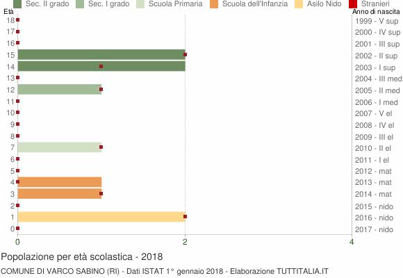 Grafico Popolazione in età scolastica - Varco Sabino 2018