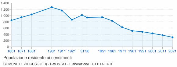 Grafico andamento storico popolazione Comune di Viticuso (FR)