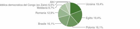 Grafico cittadinanza stranieri - Canterano 2019
