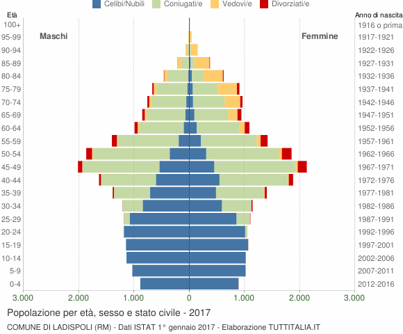 Grafico Popolazione per età, sesso e stato civile Comune di Ladispoli (RM)