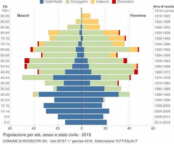 Grafico Popolazione per età, sesso e stato civile Comune di Rivodutri (RI)