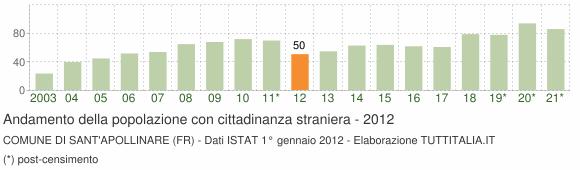 Grafico andamento popolazione stranieri Comune di Sant'Apollinare (FR)