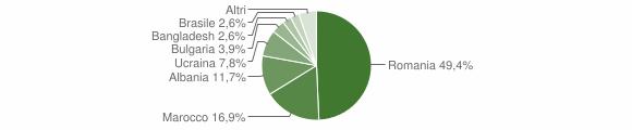Grafico cittadinanza stranieri - Sant'Apollinare 2019