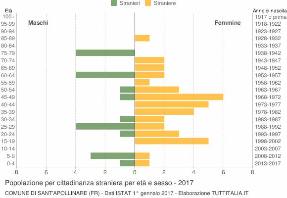Grafico cittadini stranieri - Sant'Apollinare 2017