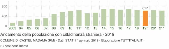 Grafico andamento popolazione stranieri Comune di Castel Madama (RM)