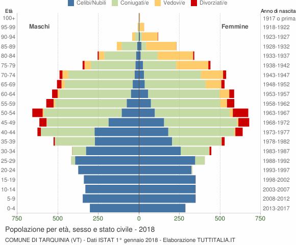 Grafico Popolazione per età, sesso e stato civile Comune di Tarquinia (VT)