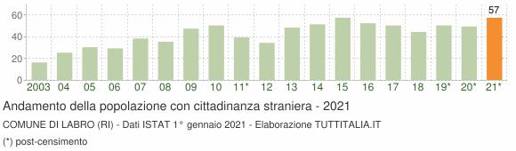Grafico andamento popolazione stranieri Comune di Labro (RI)
