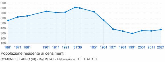 Grafico andamento storico popolazione Comune di Labro (RI)