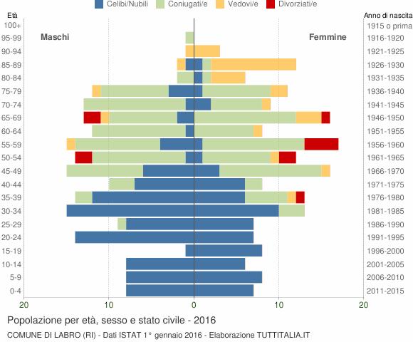 Grafico Popolazione per età, sesso e stato civile Comune di Labro (RI)