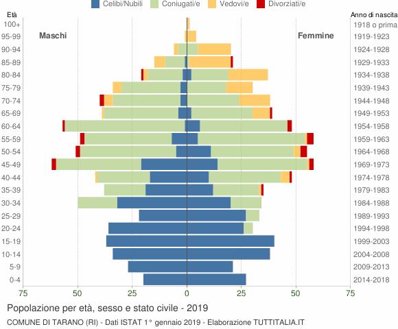 Grafico Popolazione per età, sesso e stato civile Comune di Tarano (RI)