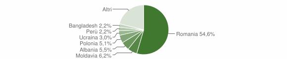 Grafico cittadinanza stranieri - Monterotondo 2018