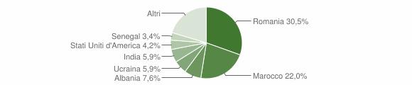 Grafico cittadinanza stranieri - Pignataro Interamna 2019