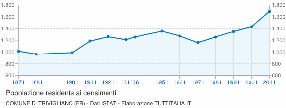 Grafico andamento storico popolazione Comune di Trivigliano (FR)
