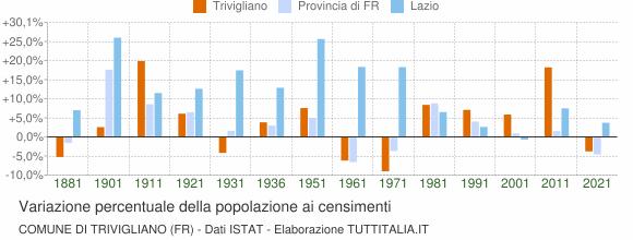 Grafico variazione percentuale della popolazione Comune di Trivigliano (FR)