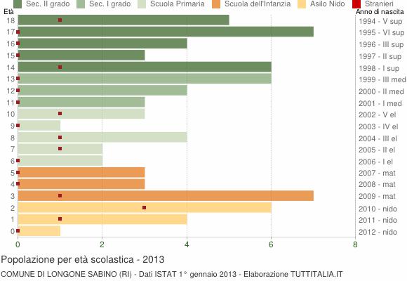 Grafico Popolazione in età scolastica - Longone Sabino 2013