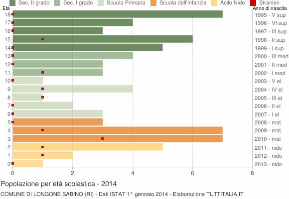 Grafico Popolazione in età scolastica - Longone Sabino 2014
