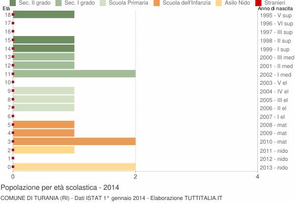 Grafico Popolazione in età scolastica - Turania 2014