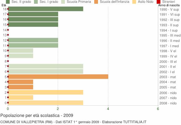 Grafico Popolazione in età scolastica - Vallepietra 2009