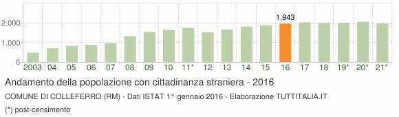 Grafico andamento popolazione stranieri Comune di Colleferro (RM)