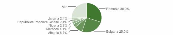 Grafico cittadinanza stranieri - Colleferro 2016
