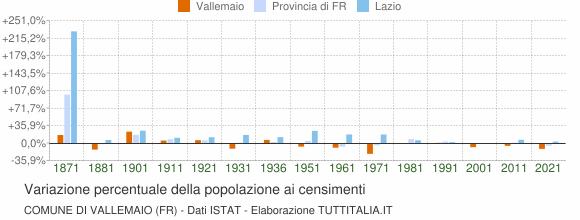 Grafico variazione percentuale della popolazione Comune di Vallemaio (FR)