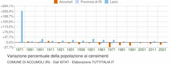 Grafico variazione percentuale della popolazione Comune di Accumoli (RI)
