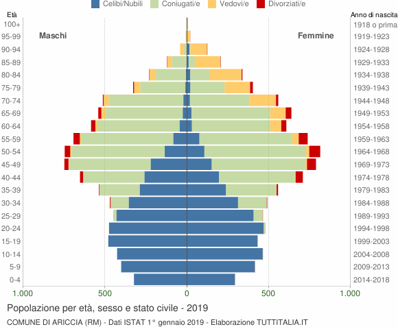 Grafico Popolazione per età, sesso e stato civile Comune di Ariccia (RM)