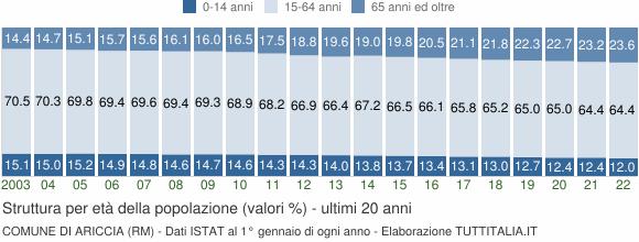Grafico struttura della popolazione Comune di Ariccia (RM)