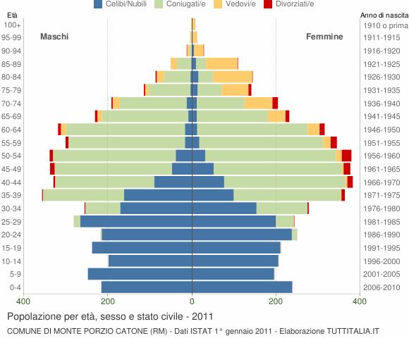 Grafico Popolazione per età, sesso e stato civile Comune di Monte Porzio Catone (RM)