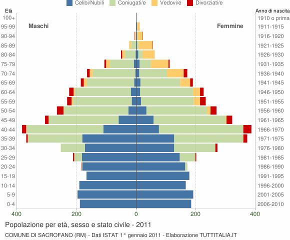 Grafico Popolazione per età, sesso e stato civile Comune di Sacrofano (RM)