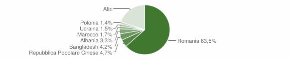 Grafico cittadinanza stranieri - Civitavecchia 2018