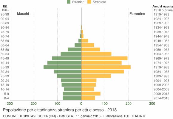 Grafico cittadini stranieri - Civitavecchia 2018